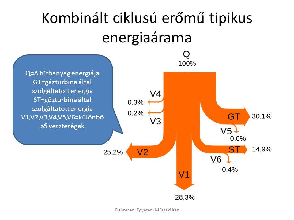 Kombinált ciklusú erőmű tipikus energiaárama Debreceni Egyetem Műszaki Kar Q=A fűtőanyag energiája GT=gázturbina által szolgáltatott energia ST=gőzturbina által szolgáltatott energia V1,V2,V3,V4,V5,V6=különbö ző veszteségek