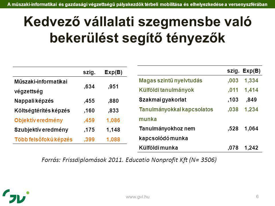 www.gvi.hu 7 A helyi kötődés kompenzálásának lehetőségei bekerülési esély Helyi lakos és helyben végezte az egyetemet 1,904 Külföldi tanulmányok és magas szintű idegen- nyelvtudás 1,886 Gyermekkorában helyben lakott 1,362Külföldi tanulmányok1,414 Tanulmányait helyben végezte 1,398Magas szintű nyelvtudás1,334 Forrás: Frissdiplomások 2011.