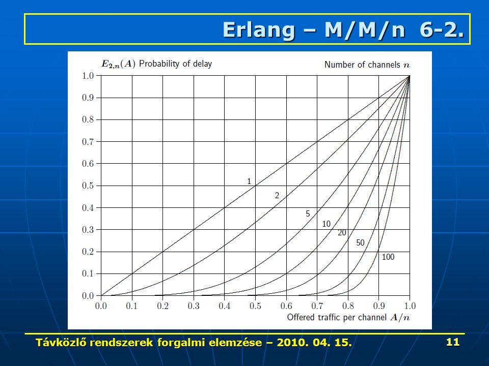 Távközlő rendszerek forgalmi elemzése – 2010. 04. 15. 11 Erlang – M/M/n 6-2.