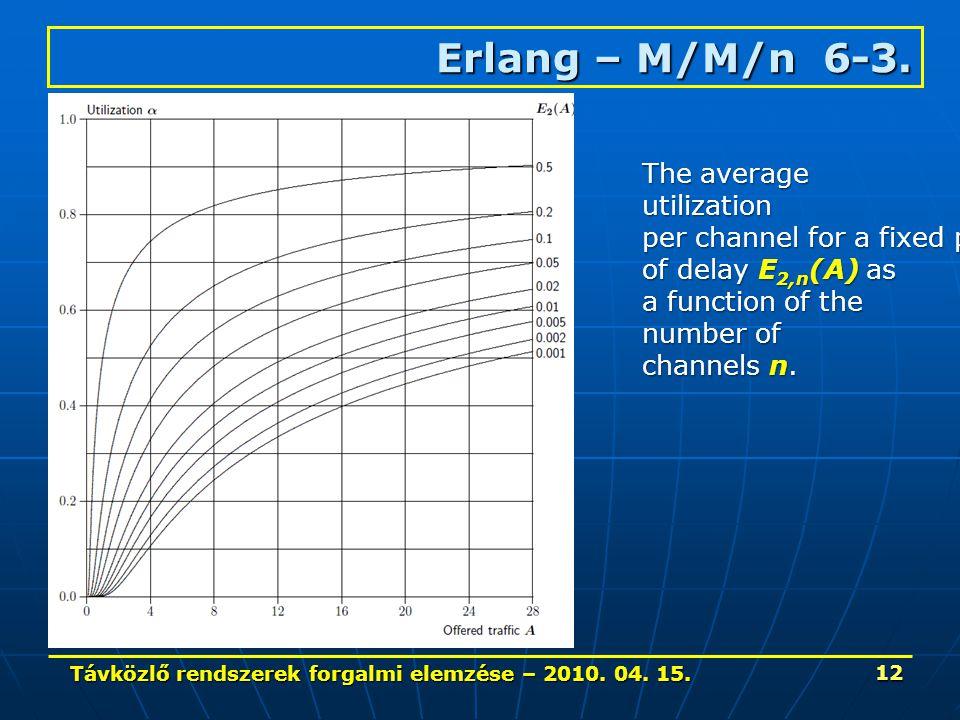 Távközlő rendszerek forgalmi elemzése – 2010. 04. 15. 12 Erlang – M/M/n 6-3. The average utilization per channel for a fixed probability of delay E 2,
