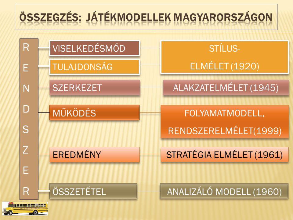 RENDSZERRENDSZER VISELKEDÉSMÓD TULAJDONSÁG SZERKEZET EREDMÉNY STÍLUS- ELMÉLET (1920) STÍLUS- ELMÉLET (1920) ALAKZATELMÉLET (1945) FOLYAMATMODELL, RENDSZERELMÉLET(1999) FOLYAMATMODELL, RENDSZERELMÉLET(1999) STRATÉGIA ELMÉLET (1961)
