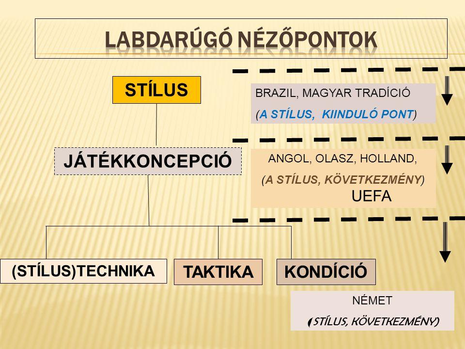 STÍLUS TAKTIKAKONDÍCIÓ (STÍLUS)TECHNIKA JÁTÉKKONCEPCIÓ BRAZIL, MAGYAR TRADÍCIÓ (A STÍLUS, KIINDULÓ PONT) ANGOL, OLASZ, HOLLAND, (A STÍLUS, KÖVETKEZMÉNY) UEFA NÉMET ( STÍLUS, KÖVETKEZMÉNY)