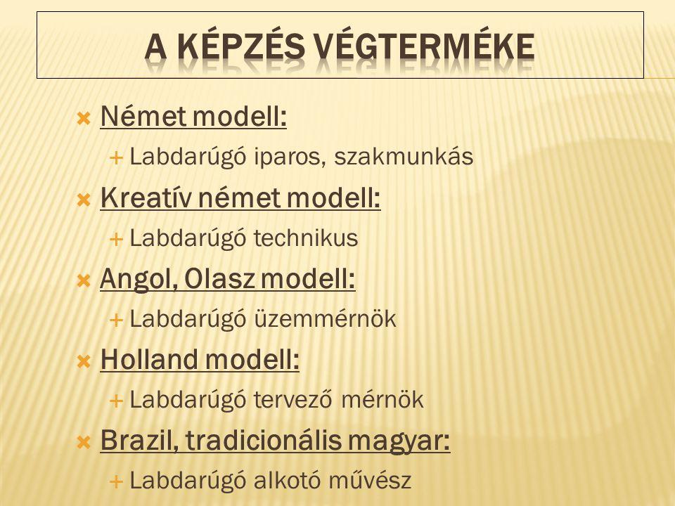  Német modell:  Labdarúgó iparos, szakmunkás  Kreatív német modell:  Labdarúgó technikus  Angol, Olasz modell:  Labdarúgó üzemmérnök  Holland modell:  Labdarúgó tervező mérnök  Brazil, tradicionális magyar:  Labdarúgó alkotó művész