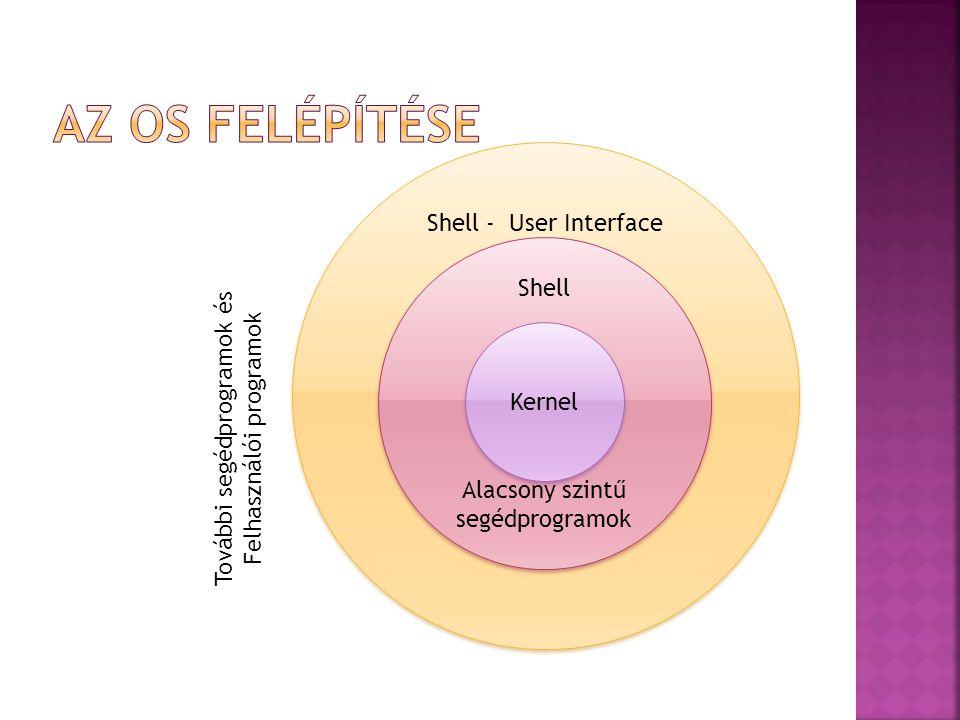 A shell szó jelentése héj – körbeveszi a kernelt  Kapcsolattartás a felhasználóval (felhasználói felület)  Alkalmazások futásának kezelése (indítás, futási feltételek biztosítása, PIT leállítás)