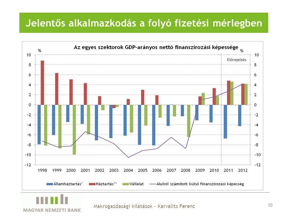 Jelentős alkalmazkodás a folyó fizetési mérlegben 10 Makrogazdasági kilátások - Karvalits Ferenc