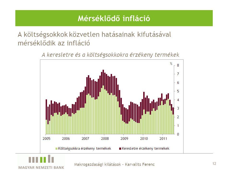A költségsokkok közvetlen hatásainak kifutásával mérséklődik az infláció Mérséklődő infláció A keresletre és a költségsokkokra érzékeny termékek inflációja Makrogazdasági kilátások - Karvalits Ferenc 12