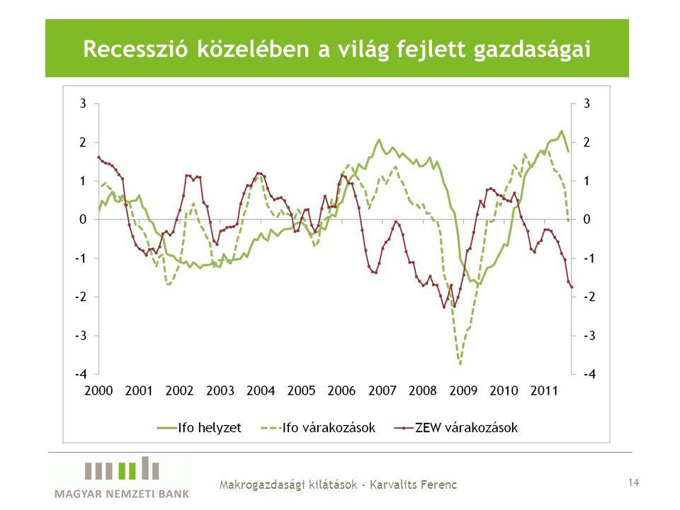 14 Recesszió közelében a világ fejlett gazdaságai Makrogazdasági kilátások - Karvalits Ferenc