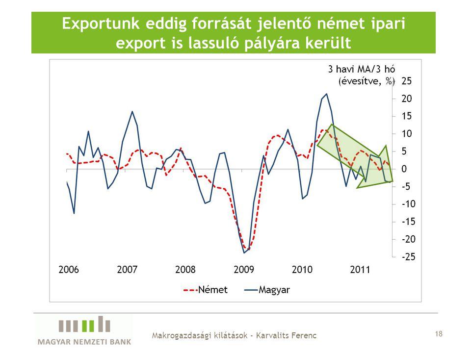 18 Exportunk eddig forrását jelentő német ipari export is lassuló pályára került Makrogazdasági kilátások - Karvalits Ferenc