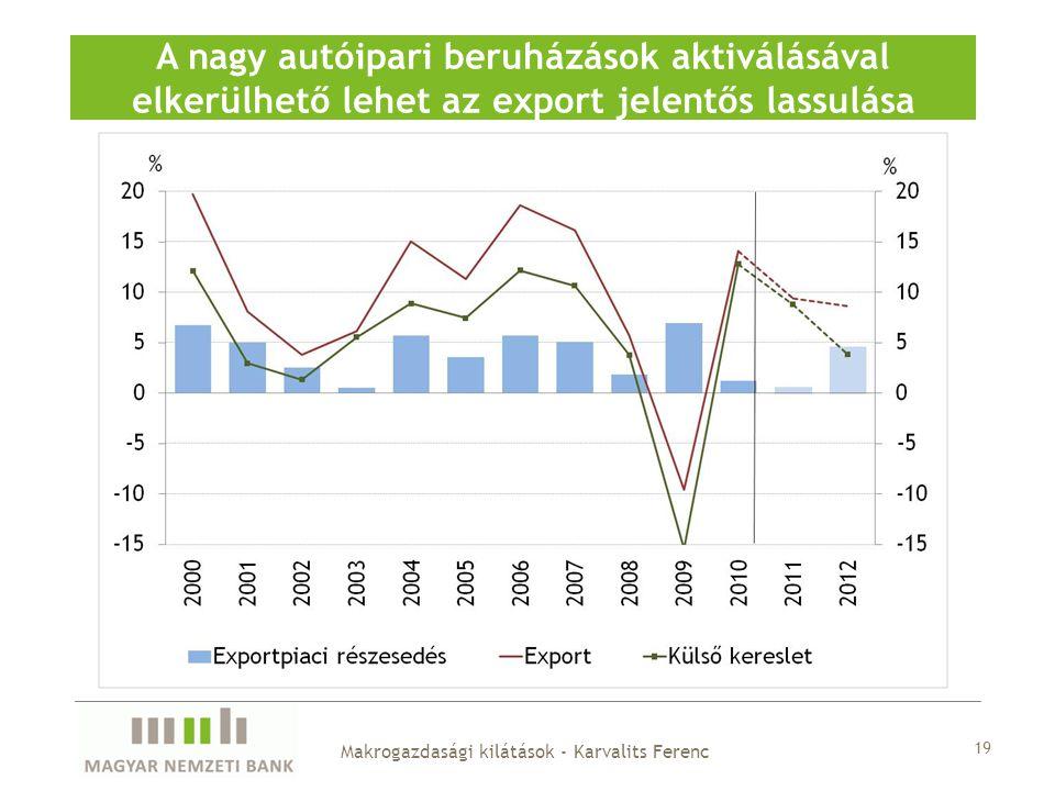 19 A nagy autóipari beruházások aktiválásával elkerülhető lehet az export jelentős lassulása Makrogazdasági kilátások - Karvalits Ferenc