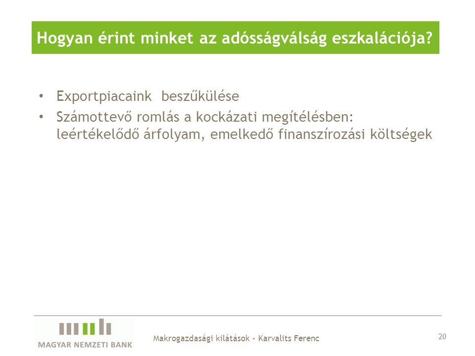 Exportpiacaink beszűkülése Számottevő romlás a kockázati megítélésben: leértékelődő árfolyam, emelkedő finanszírozási költségek 20 Makrogazdasági kilátások - Karvalits Ferenc Hogyan érint minket az adósságválság eszkalációja