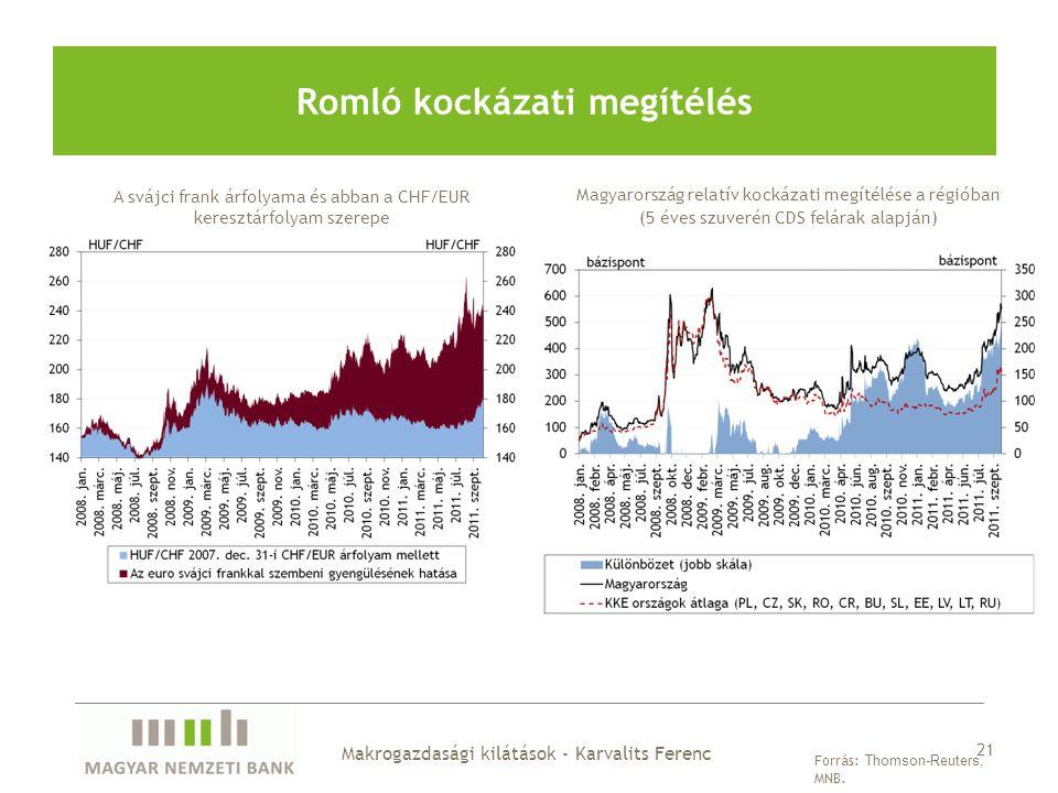 Romló kockázati megítélés 21 Forrás: Thomson-Reuters, MNB. A svájci frank árfolyama és abban a CHF/EUR keresztárfolyam szerepe Makrogazdasági kilátáso