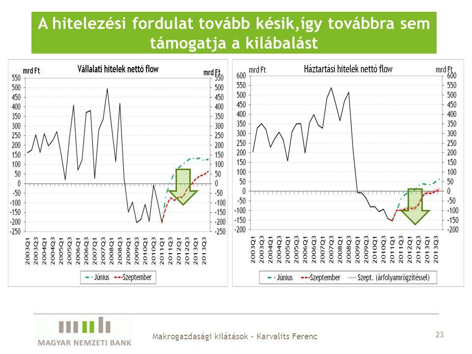 23 A hitelezési fordulat tovább késik,így továbbra sem támogatja a kilábalást Makrogazdasági kilátások - Karvalits Ferenc