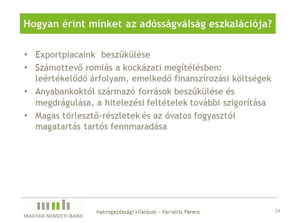 Exportpiacaink beszűkülése Számottevő romlás a kockázati megítélésben: leértékelődő árfolyam, emelkedő finanszírozási költségek Anyabankoktól származó források beszűkülése és megdrágulása, a hitelezési feltételek további szigorítása Magas törlesztő-részletek és az óvatos fogyasztói magatartás tartós fennmaradása 24 Makrogazdasági kilátások - Karvalits Ferenc Hogyan érint minket az adósságválság eszkalációja