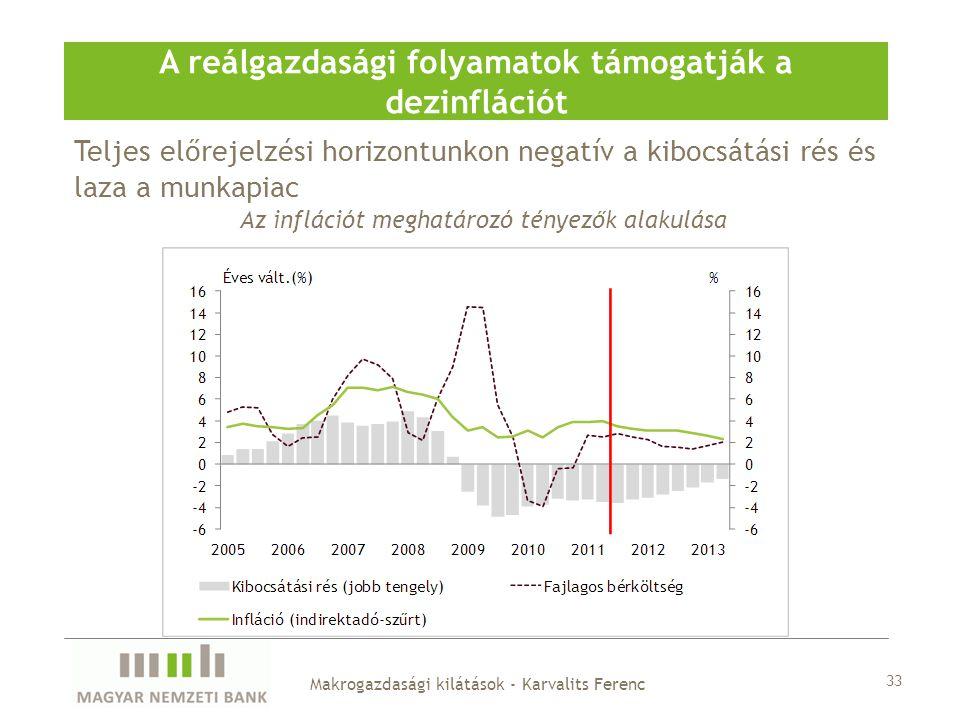 Teljes előrejelzési horizontunkon negatív a kibocsátási rés és laza a munkapiac A reálgazdasági folyamatok támogatják a dezinflációt Az inflációt meghatározó tényezők alakulása Makrogazdasági kilátások - Karvalits Ferenc 33