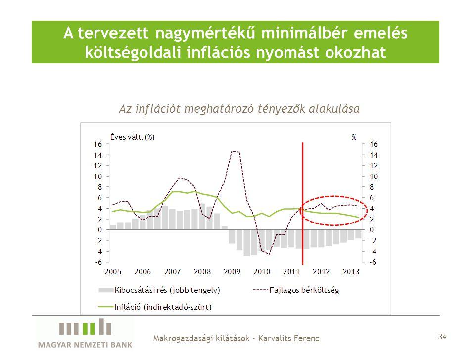 A tervezett nagymértékű minimálbér emelés költségoldali inflációs nyomást okozhat Az inflációt meghatározó tényezők alakulása Makrogazdasági kilátások - Karvalits Ferenc 34