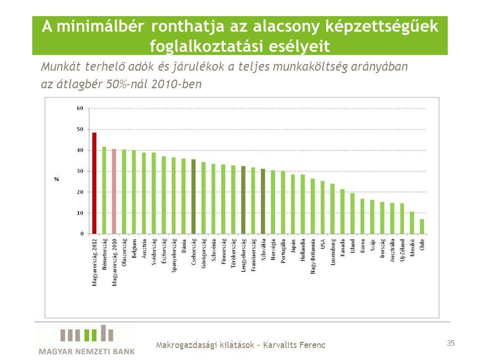 Munkát terhelő adók és járulékok a teljes munkaköltség arányában az átlagbér 50%-nál 2010-ben A minimálbér ronthatja az alacsony képzettségűek foglalk