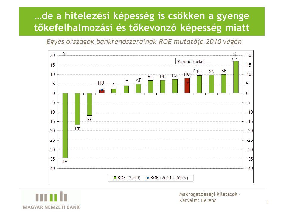 Egyes országok bankrendszereinek ROE mutatója 2010 végén …de a hitelezési képesség is csökken a gyenge tőkefelhalmozási és tőkevonzó képesség miatt 8 Makrogazdasági kilátások - Karvalits Ferenc