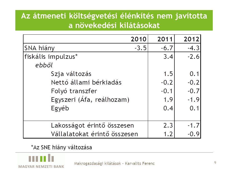 Az átmeneti költségvetési élénkítés nem javította a növekedési kilátásokat 9 Makrogazdasági kilátások - Karvalits Ferenc *Az SNE hiány változása