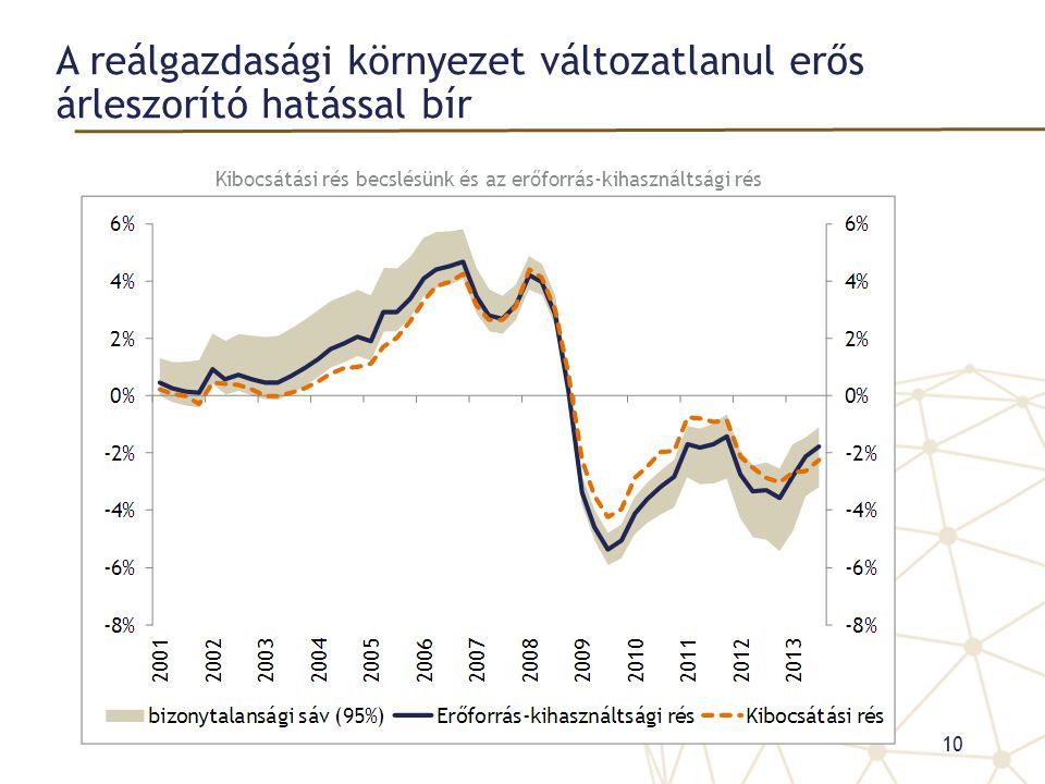 A reálgazdasági környezet változatlanul erős árleszorító hatással bír Kibocsátási rés becslésünk és az erőforrás-kihasználtsági rés 10