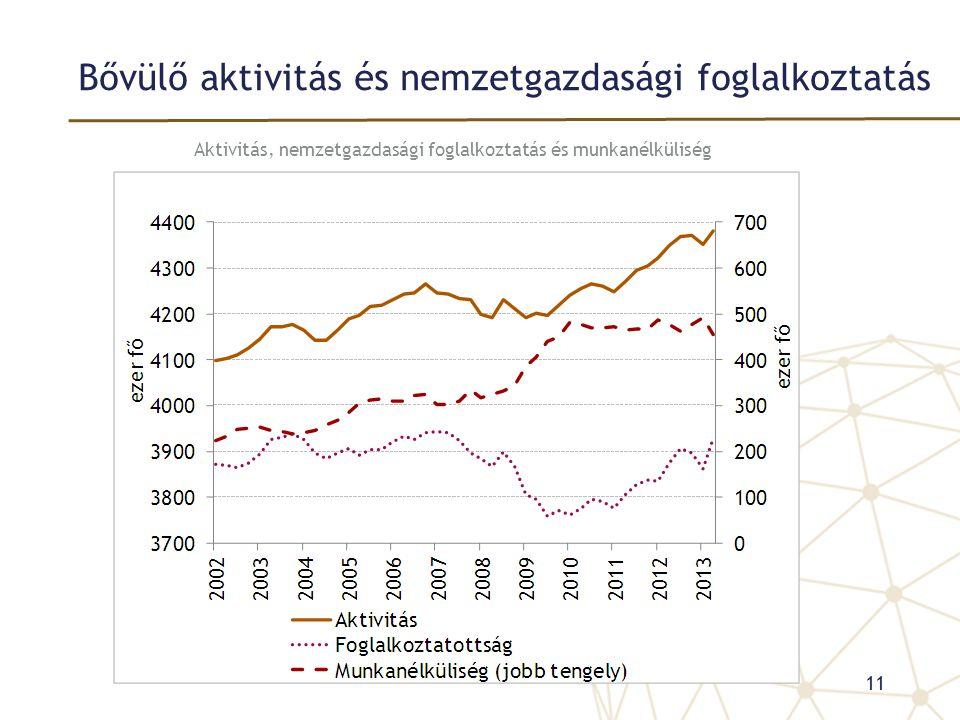 Bővülő aktivitás és nemzetgazdasági foglalkoztatás Aktivitás, nemzetgazdasági foglalkoztatás és munkanélküliség 11