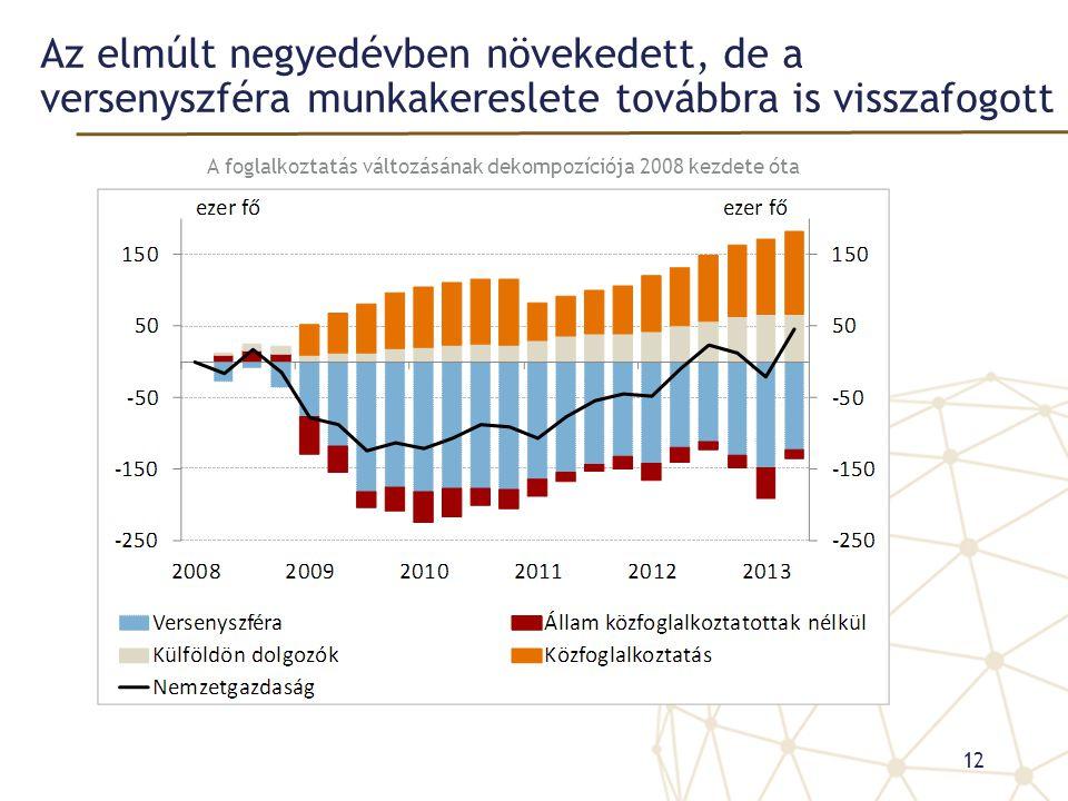 Az elmúlt negyedévben növekedett, de a versenyszféra munkakereslete továbbra is visszafogott A foglalkoztatás változásának dekompozíciója 2008 kezdete óta 12