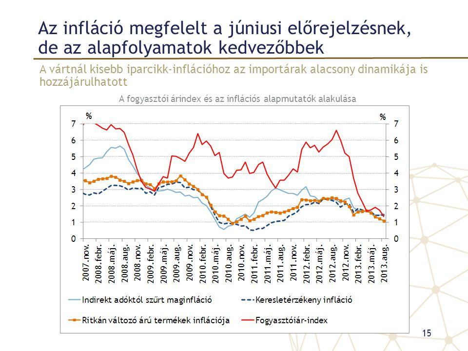 Az infláció megfelelt a júniusi előrejelzésnek, de az alapfolyamatok kedvezőbbek A vártnál kisebb iparcikk-inflációhoz az importárak alacsony dinamiká