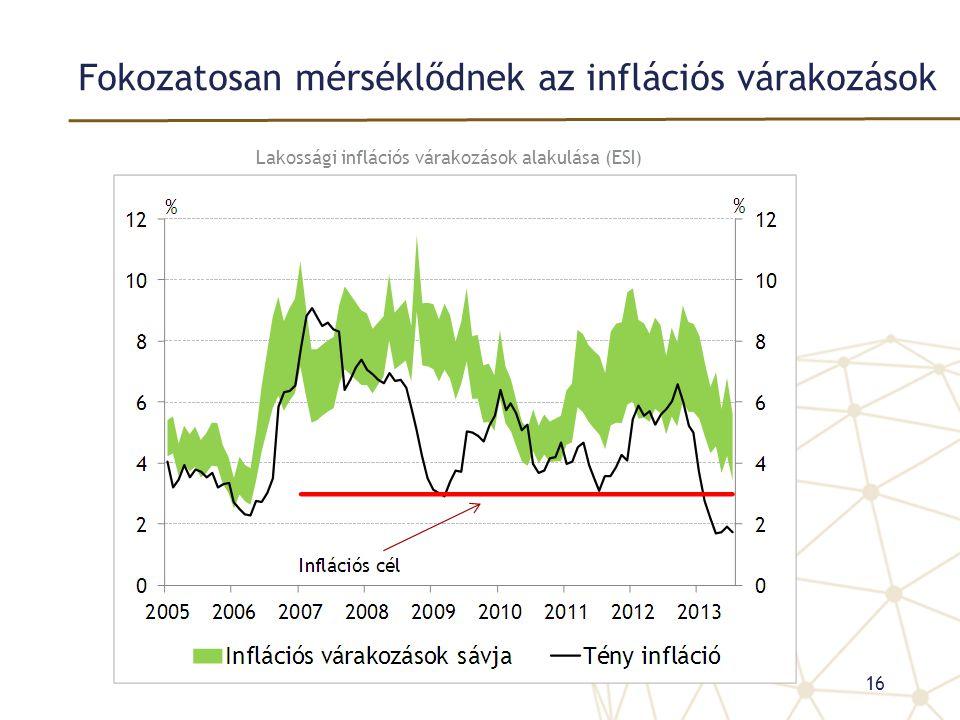 Fokozatosan mérséklődnek az inflációs várakozások Lakossági inflációs várakozások alakulása (ESI) 16