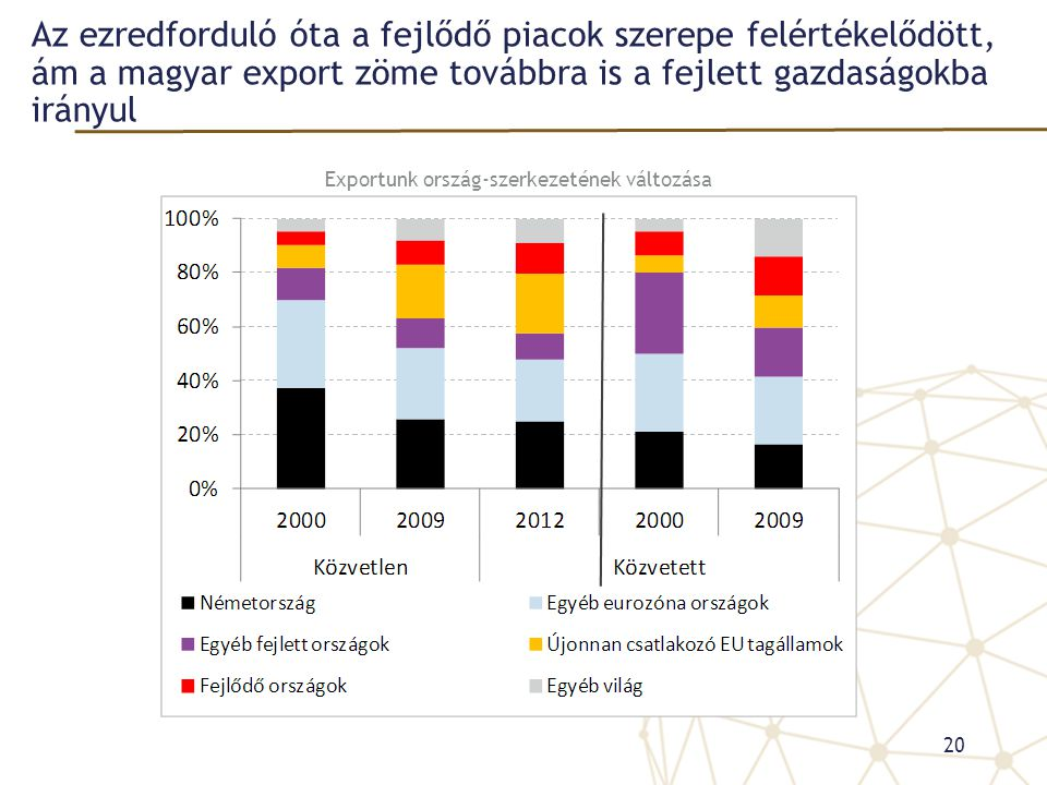 Az ezredforduló óta a fejlődő piacok szerepe felértékelődött, ám a magyar export zöme továbbra is a fejlett gazdaságokba irányul 20 Exportunk ország-szerkezetének változása
