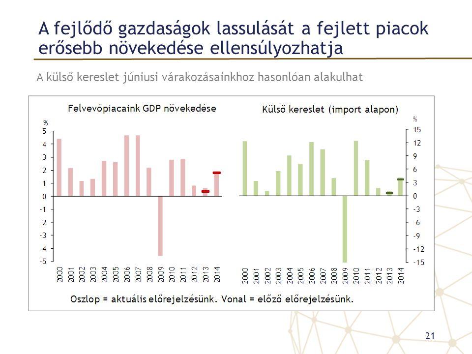 A fejlődő gazdaságok lassulását a fejlett piacok erősebb növekedése ellensúlyozhatja 21 A külső kereslet júniusi várakozásainkhoz hasonlóan alakulhat