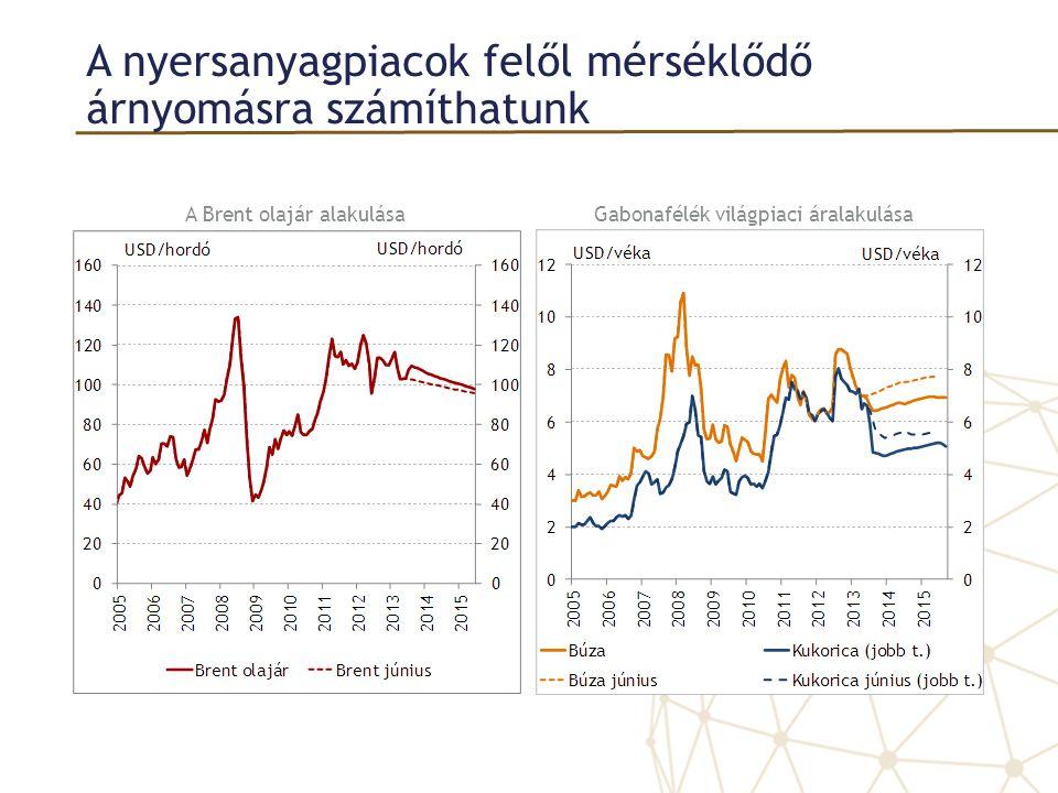 A nyersanyagpiacok felől mérséklődő árnyomásra számíthatunk A Brent olajár alakulásaGabonafélék világpiaci áralakulása