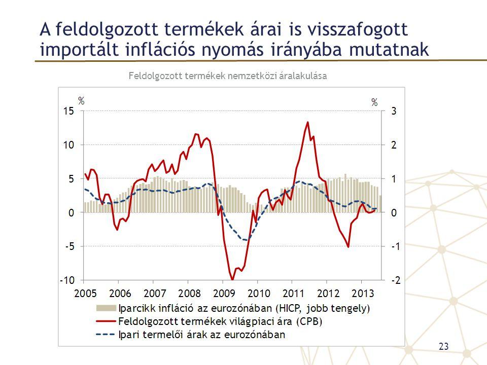 A feldolgozott termékek árai is visszafogott importált inflációs nyomás irányába mutatnak Feldolgozott termékek nemzetközi áralakulása 23