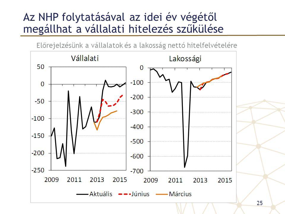 Az NHP folytatásával az idei év végétől megállhat a vállalati hitelezés szűkülése Előrejelzésünk a vállalatok és a lakosság nettó hitelfelvételére (Mr