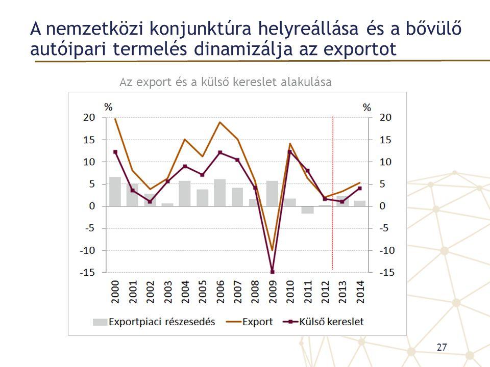 A nemzetközi konjunktúra helyreállása és a bővülő autóipari termelés dinamizálja az exportot 27 Az export és a külső kereslet alakulása