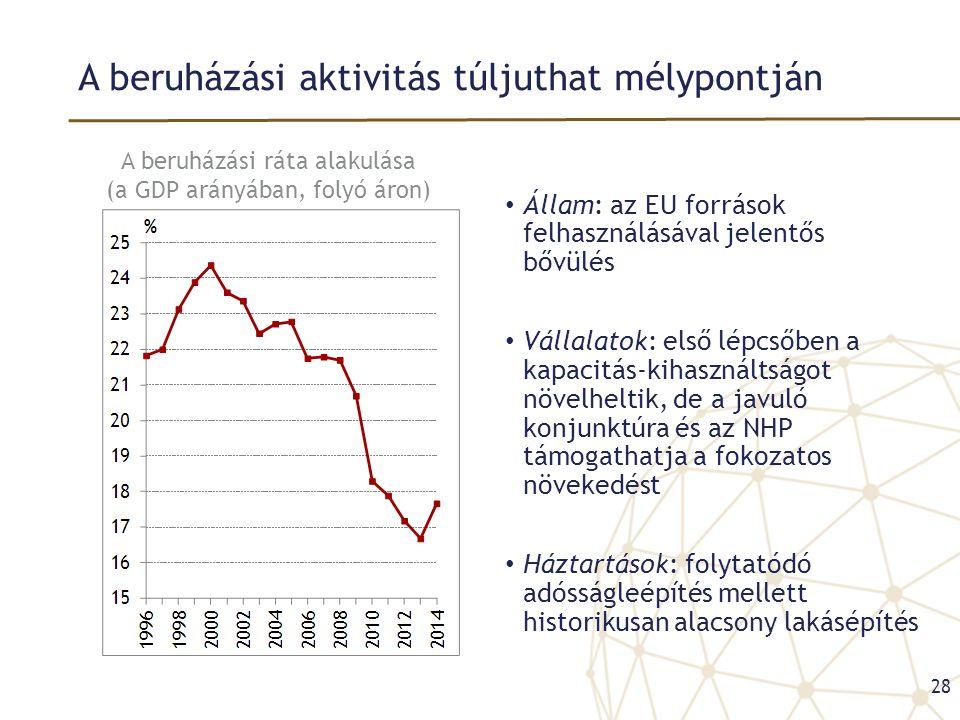 A beruházási aktivitás túljuthat mélypontján • Állam: az EU források felhasználásával jelentős bővülés • Vállalatok: első lépcsőben a kapacitás-kihasz