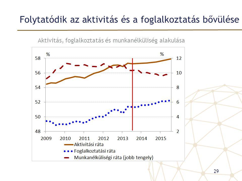 Folytatódik az aktivitás és a foglalkoztatás bővülése 29 Aktivitás, foglalkoztatás és munkanélküliség alakulása