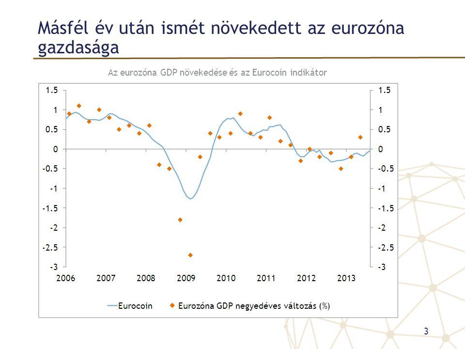Másfél év után ismét növekedett az eurozóna gazdasága Az eurozóna GDP növekedése és az Eurocoin indikátor 3