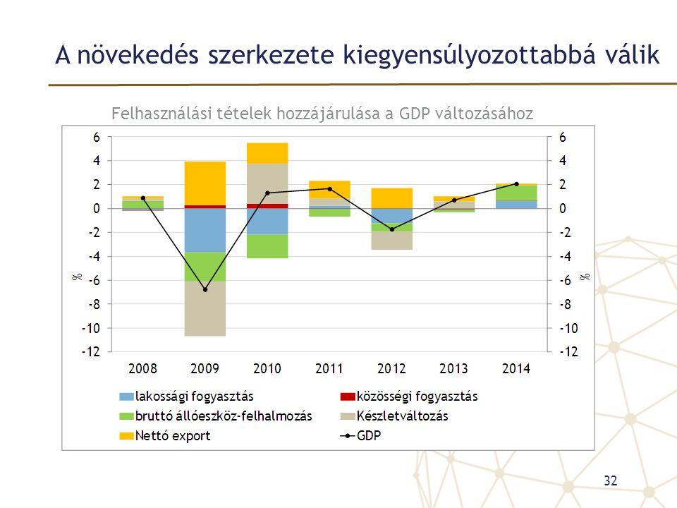 A növekedés szerkezete kiegyensúlyozottabbá válik 32 Felhasználási tételek hozzájárulása a GDP változásához