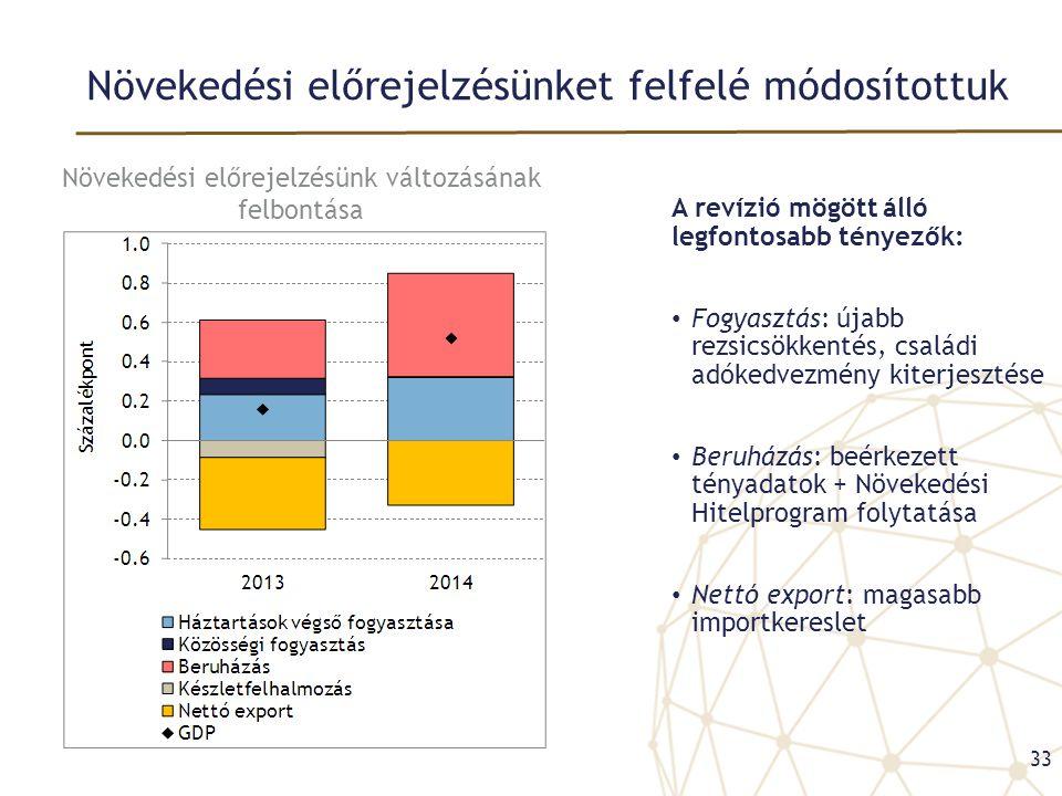 Növekedési előrejelzésünket felfelé módosítottuk A revízió mögött álló legfontosabb tényezők: • Fogyasztás: újabb rezsicsökkentés, családi adókedvezmény kiterjesztése • Beruházás: beérkezett tényadatok + Növekedési Hitelprogram folytatása • Nettó export: magasabb importkereslet 33 Növekedési előrejelzésünk változásának felbontása