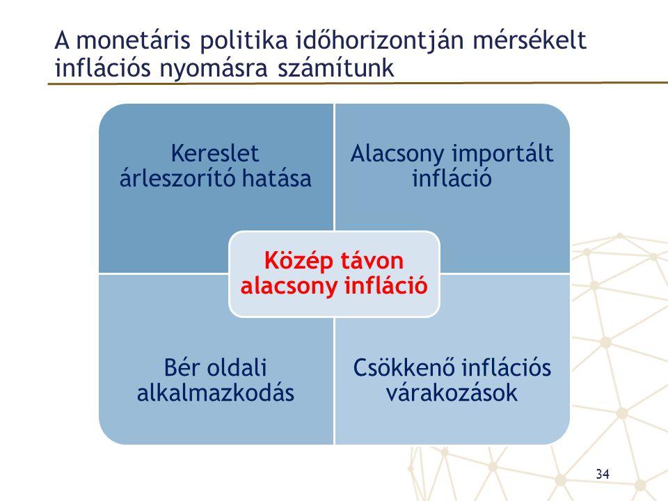 A monetáris politika időhorizontján mérsékelt inflációs nyomásra számítunk 34 Kereslet árleszorító hatása Alacsony importált infláció Bér oldali alkal