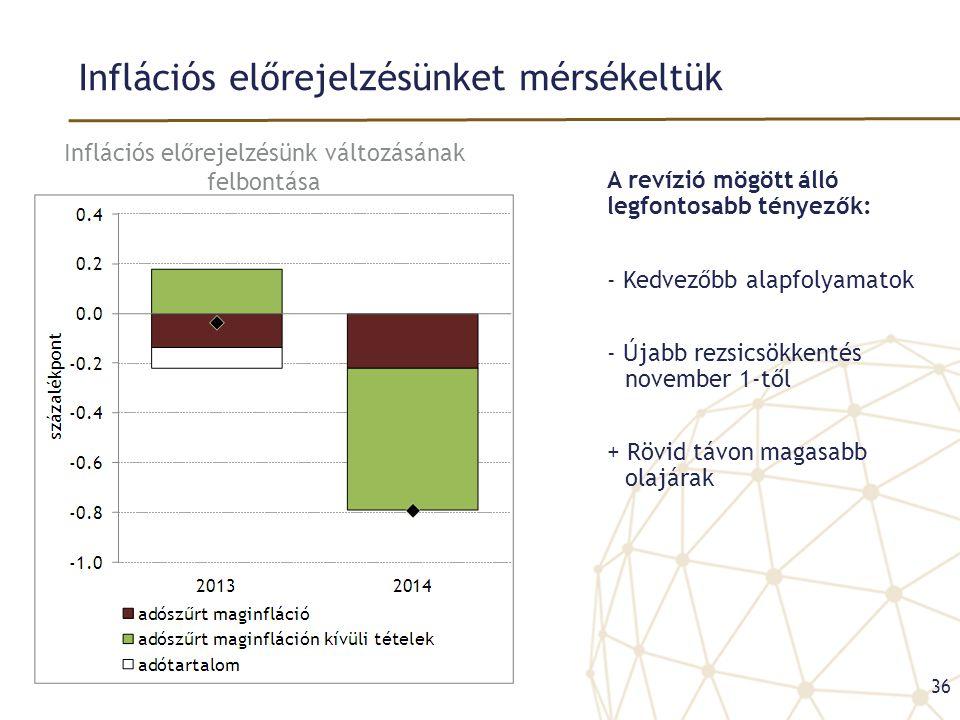 Inflációs előrejelzésünket mérsékeltük A revízió mögött álló legfontosabb tényezők: - Kedvezőbb alapfolyamatok - Újabb rezsicsökkentés november 1-től