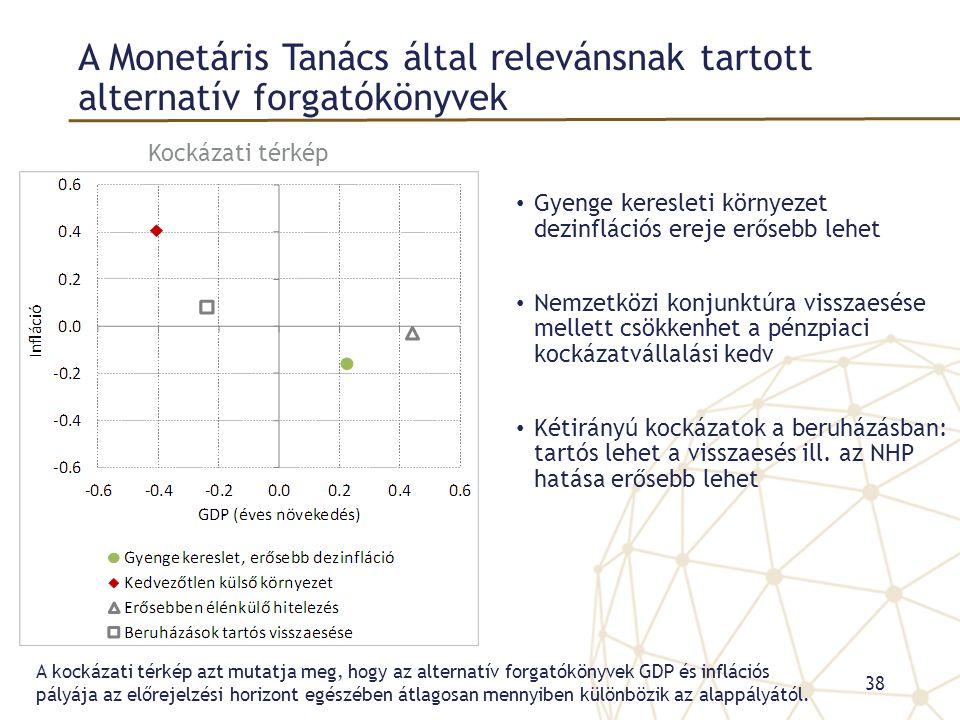 A Monetáris Tanács által relevánsnak tartott alternatív forgatókönyvek • Gyenge keresleti környezet dezinflációs ereje erősebb lehet • Nemzetközi konjunktúra visszaesése mellett csökkenhet a pénzpiaci kockázatvállalási kedv • Kétirányú kockázatok a beruházásban: tartós lehet a visszaesés ill.
