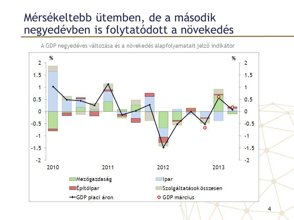Az infláció megfelelt a júniusi előrejelzésnek, de az alapfolyamatok kedvezőbbek A vártnál kisebb iparcikk-inflációhoz az importárak alacsony dinamikája is hozzájárulhatott A fogyasztói árindex és az inflációs alapmutatók alakulása 15