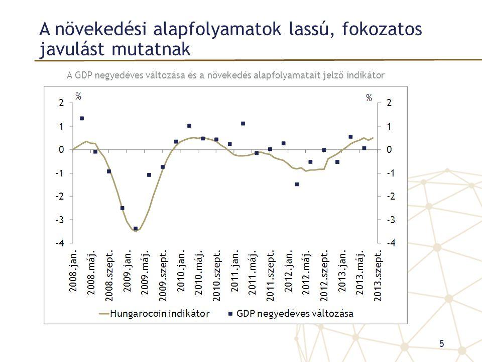 A növekedési alapfolyamatok lassú, fokozatos javulást mutatnak A GDP negyedéves változása és a növekedés alapfolyamatait jelző indikátor 5