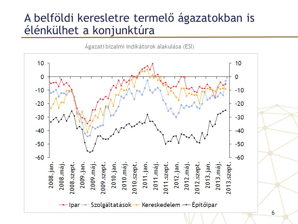 A belföldi keresletre termelő ágazatokban is élénkülhet a konjunktúra Ágazati bizalmi indikátorok alakulása (ESI) 6