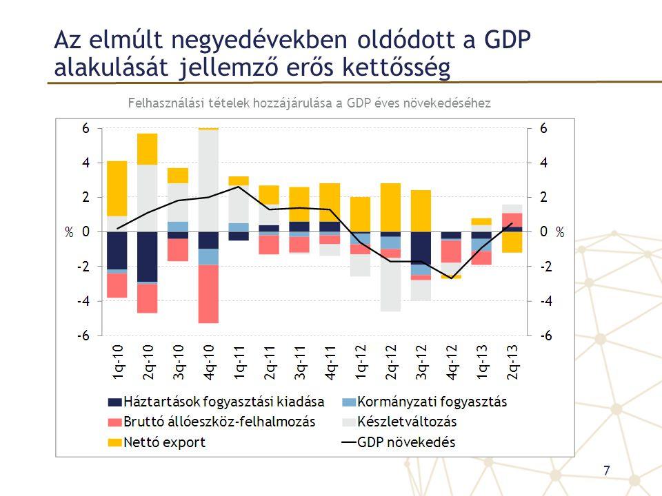 Az elmúlt negyedévekben oldódott a GDP alakulását jellemző erős kettősség Felhasználási tételek hozzájárulása a GDP éves növekedéséhez 7