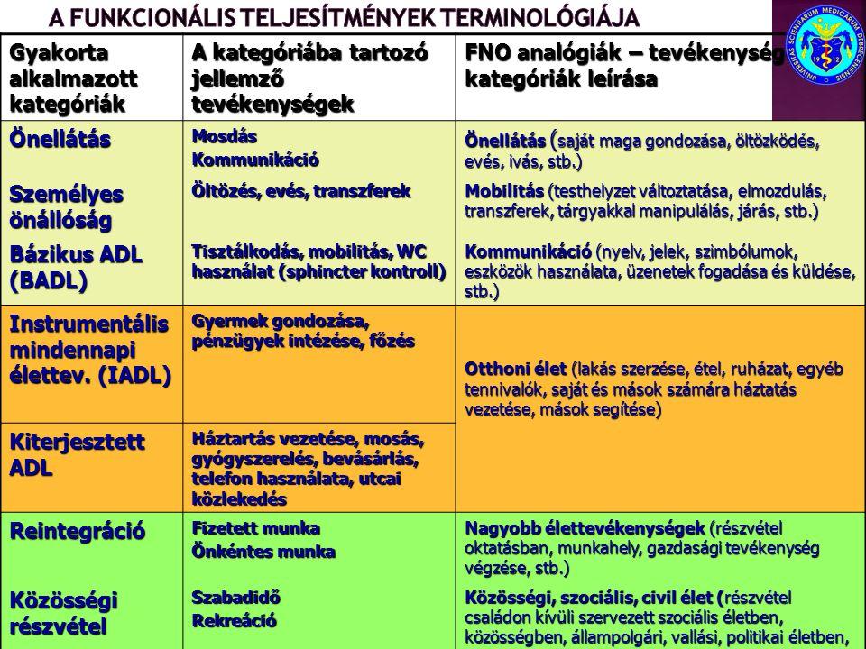 Gyakorta alkalmazott kategóriák A kategóriába tartozó jellemző tevékenységek FNO analógiák – tevékenységek és kategóriák leírása ÖnellátásMosdásKommun