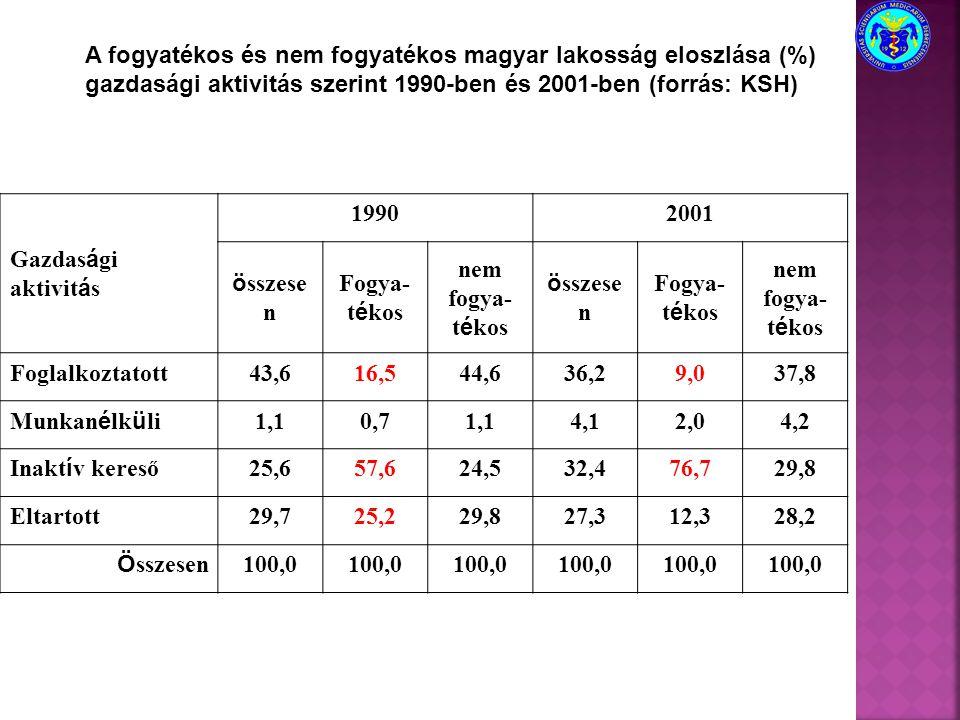 A fogyatékos és nem fogyatékos magyar lakosság eloszlása (%) gazdasági aktivitás szerint 1990-ben és 2001-ben (forrás: KSH) Gazdas á gi aktivit á s 19
