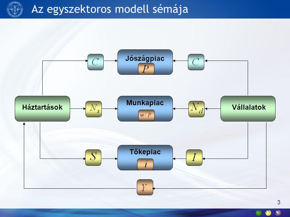 Az egyszektoros modell sémája 3 Jószágpiac Munkapiac Tőkepiac Háztartások Vállalatok