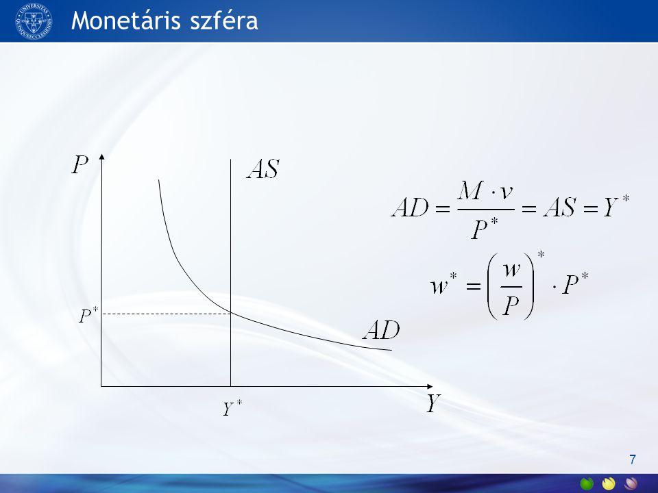 A makrogazdaság neoklasszikus modellje 8 F(N) W/P N N YI,S i Y P P W NsNs NdNd S I N* (W/P)* N* Y* i* I*=S* C* P* W* Y=(Mv)/P W=P(W/P)* AS AD