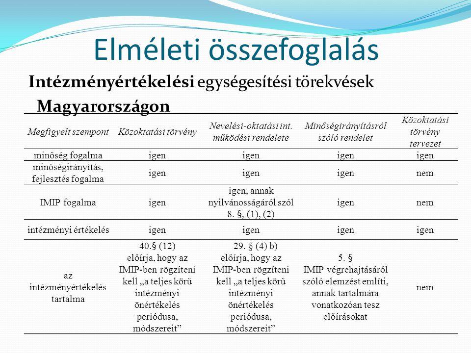 Elméleti összefoglalás Intézményértékelési egységesítési törekvések Magyarországon Megfigyelt szempontKözoktatási törvény Nevelési-oktatási int. működ